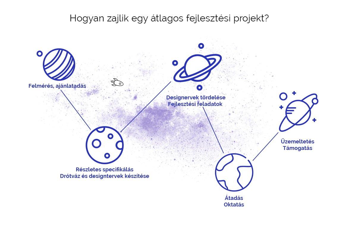 Hogyan zajlik egy átlagos fejlesztési projekt? Felmérés, ajánlatadás; Részletes specifikáció, drótváz, design; Tördelés, fejlesztési feladatok; Átadás, oktatás; Üzemeltetés, támogatás